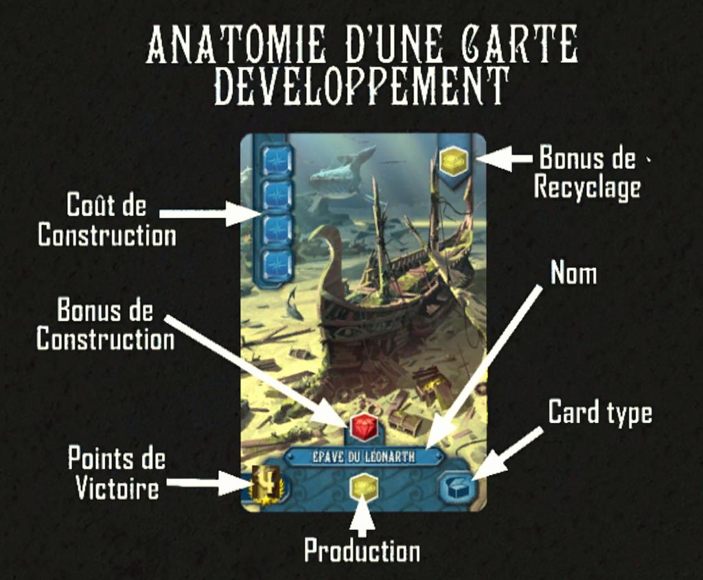 Anatomie d'une carte développement